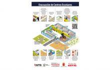 Evacuación de Centros Escolares